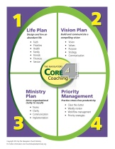 Our Core 4 helps you proactively decide how you'll live out all areas of your personal life. We then assist in setting ministry vision & its implementation.